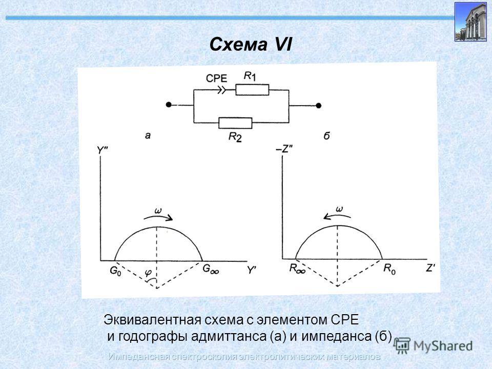 Импедансная спектроскопия электролитических материалов Схема VI Эквивалентная схема с элементом CPE и годографы адмиттанса (а) и импеданса (б)