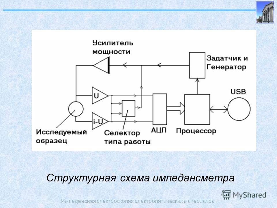 Импедансная спектроскопия электролитических материалов Структурная схема импедансметра