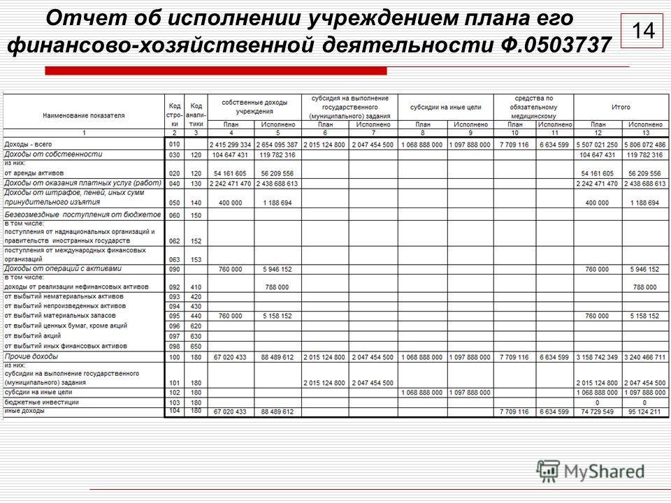 1414 Отчет об исполнении учреждением плана его финансово-хозяйственной деятельности Ф.0503737