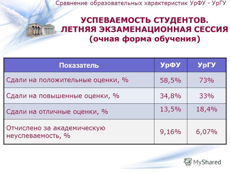 УСПЕВАЕМОСТЬ СТУДЕНТОВ. ЛЕТНЯЯ ЭКЗАМЕНАЦИОННАЯ СЕССИЯ (очная форма обучения) Показатель УрФУУрГУ Сдали на положительные оценки, % 58,5%73% Сдали на повышенные оценки, % 34,8%33% Сдали на отличные оценки, % 13,5%18,4% Отчислено за академическую неуспе
