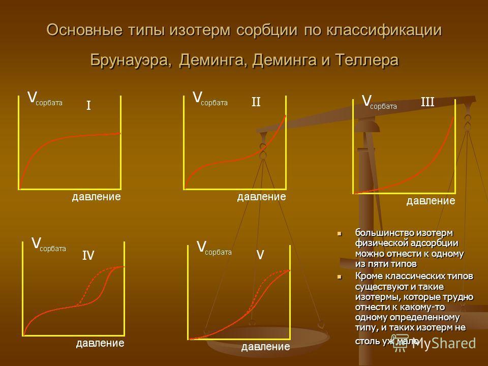 Основные типы изотерм сорбции по классификации Брунауэра, Деминга, Деминга и Теллера большинство изотерм физической адсорбции можно отнести к одному из пяти типов Кроме классических типов существуют и такие изотермы, которые трудно отнести к какому-т