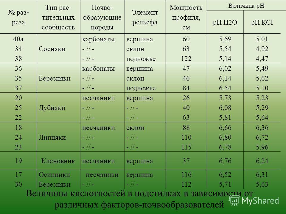 Величины кислотностей в подстилках в зависимости от различных факторов-почвообразователей раз- реза Тип рас- тительных сообществ Почво- образующие породы Элемент рельефа Мощность профиля, см Величина рН рН Н2ОрН КСl 40а 34 38 Сосняки карбонаты - // -