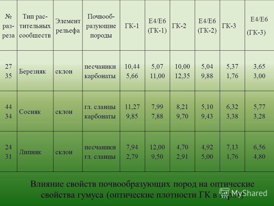Влияние свойств почвообразующих пород на оптические свойства гумуса (оптические плотности ГК в гор.А) раз- реза Тип рас- тительных сообществ Элемент рельефа Почвооб- разующие породы ГК-1 Е4/Е6 (ГК-1) ГК-2 Е4/Е6 (ГК-2) ГК-3 Е4/Е6 (ГК-3) 27 35 Березняк
