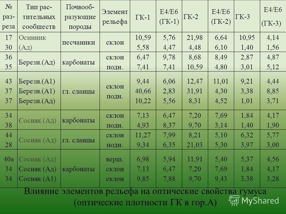 Влияние элементов рельефа на оптические свойства гумуса (оптические плотности ГК в гор.А) раз- реза Тип рас- тительных сообществ Почвооб- разующие породы Элемент рельефа ГК-1 Е4/Е6 (ГК-1) ГК-2 Е4/Е6 (ГК-2) ГК-3 Е4/Е6 (ГК-3) 17 30 Осинник (Ад) песчани