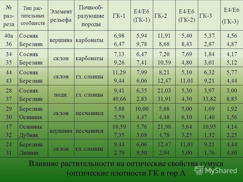 Влияние растительности на оптические свойства гумуса (оптические плотности ГК в гор.А раз- реза Тип рас- тительных сообществ Элемент рельефа Почвооб- разующие породы ГК-1 Е4/Е6 (ГК-1) ГК-2 Е4/Е6 (ГК-2) ГК-3 Е4/Е6 (ГК-3) 40а 36 Сосняк Березняк вершина