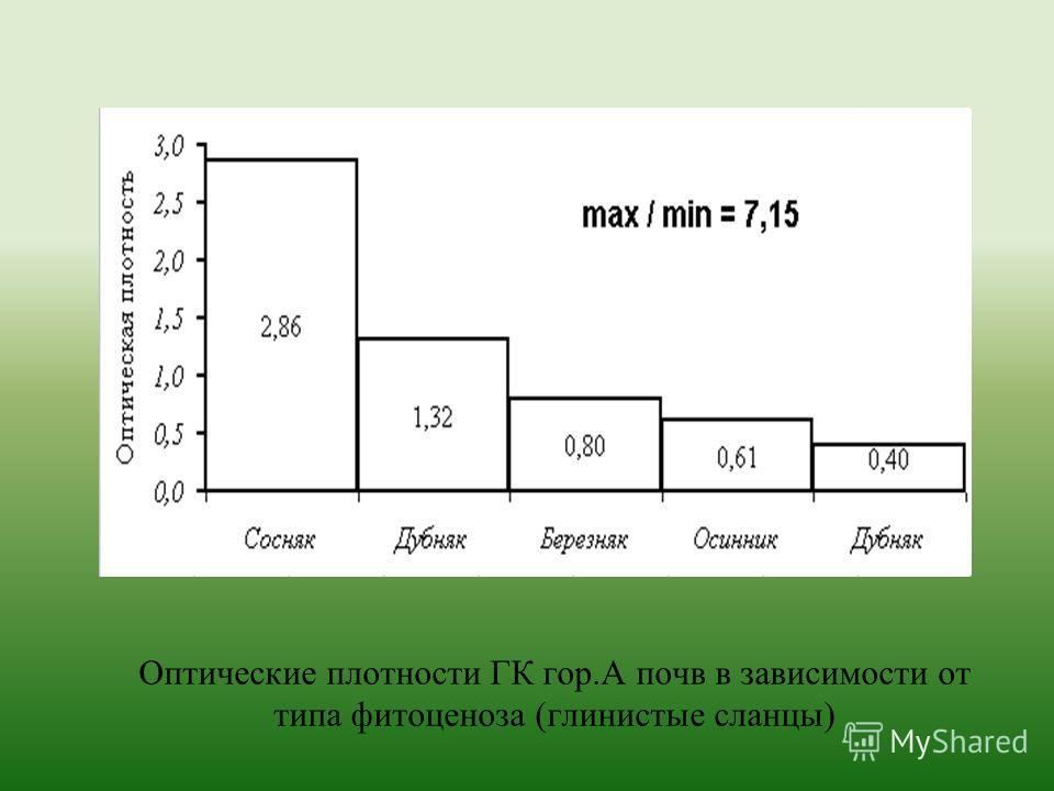 Оптические плотности ГК гор.А почв в зависимости от типа фитоценоза (глинистые сланцы)