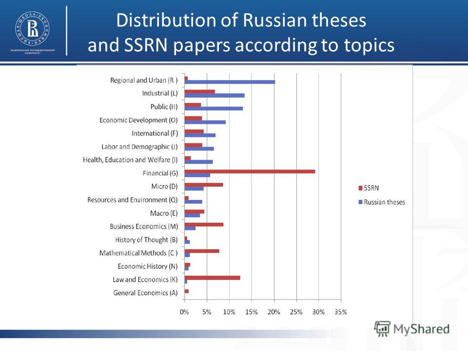 Distribution of Russian theses and SSRN papers according to topics