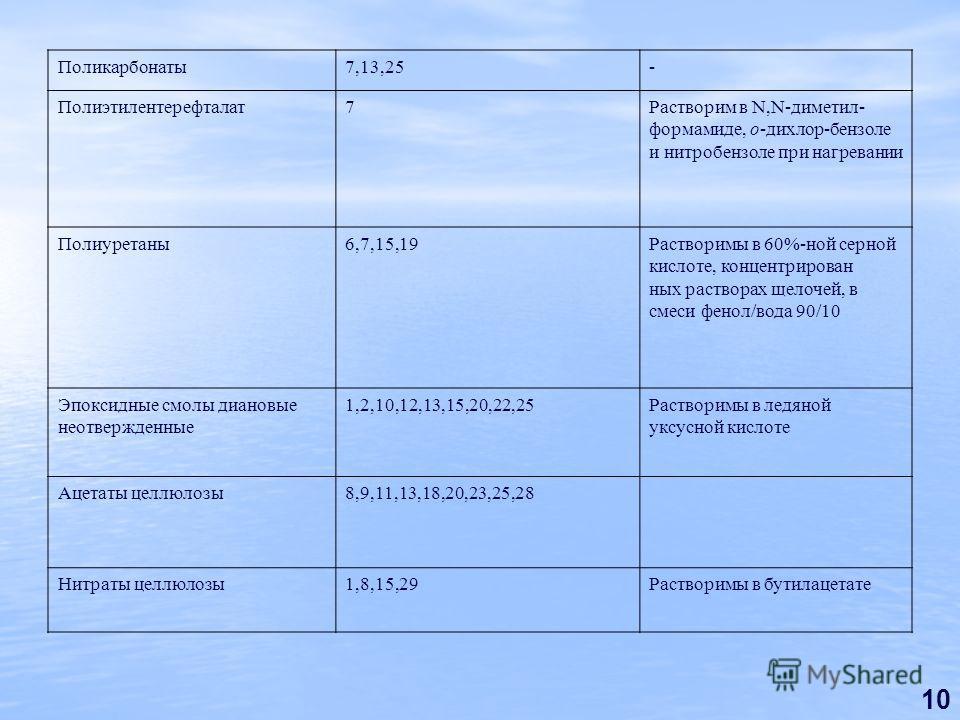 10 Поликарбонаты7,13,25- Полиэтилентерефталат7Растворим в N,N-диметил- формамиде, о-дихлор-бензоле и нитробензоле при нагревании Полиуретаны6,7,15,19Растворимы в 60%-ной серной кислоте, концентрирован ных растворах щелочей, в смеси фенол/вода 90/10 Э