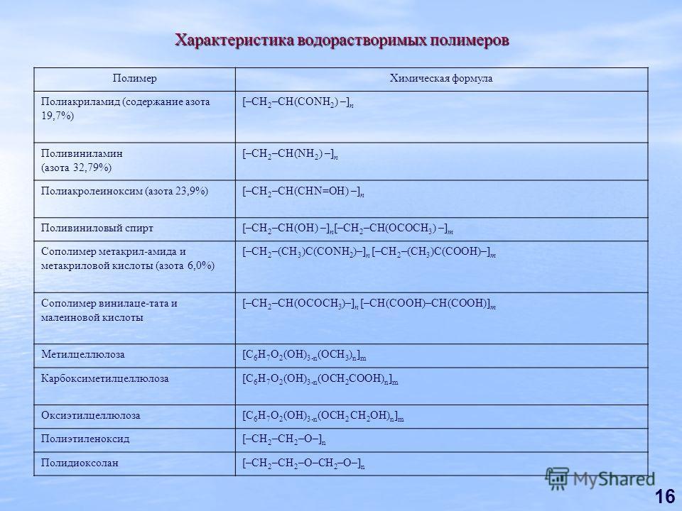 16 Характеристика водорастворимых полимеров ПолимерХимическая формула Полиакриламид (содержание азота 19,7%) [–CH 2 –CH(CONH 2 ) –] n Поливиниламин (азота 32,79%) [–CH 2 –CH(NH 2 ) –] n Полиакролеиноксим (азота 23,9%)[–CH 2 –CH(CHN=OH) –] n Поливинил
