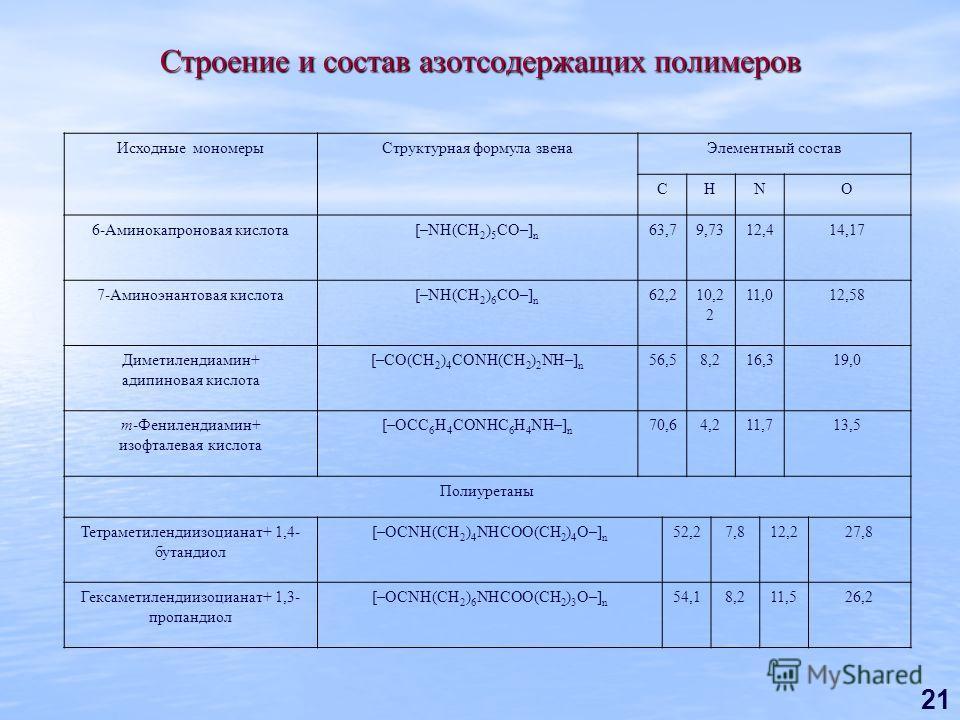 21 Строение и состав азотсодержащих полимеров Исходные мономерыСтруктурная формула звенаЭлементный состав СНNO 6-Аминокапроновая кислота[–NH(CH 2 ) 5 CO–] n 63,79,7312,414,17 7-Аминоэнантовая кислота[–NH(CH 2 ) 6 CO–] n 62,210,2 2 11,012,58 Диметилен