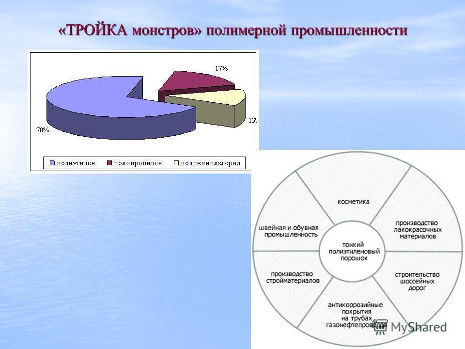 31 «ТРОЙКА монстров» полимерной промышленности