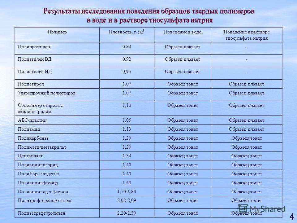 4 Результаты исследования поведения образцов твердых полимеров в воде и в растворе тиосульфата натрия ПолимерПлотность, г/см 3 Поведение в водеПоведение в растворе тиосульфата натрия Полипропилен0,83Образец плавает- Полиэтилен ВД0,92Образец плавает-