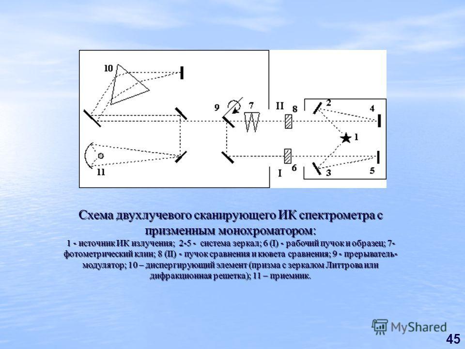 45 Схема двухлучевого сканирующего ИК спектрометра с призменным монохроматором: 1 - источник ИК излучения; 2-5 - система зеркал; 6 (I) - рабочий пучок и образец; 7- фотометрический клин; 8 (II) - пучок сравнения и кювета сравнения; 9 - прерыватель- м
