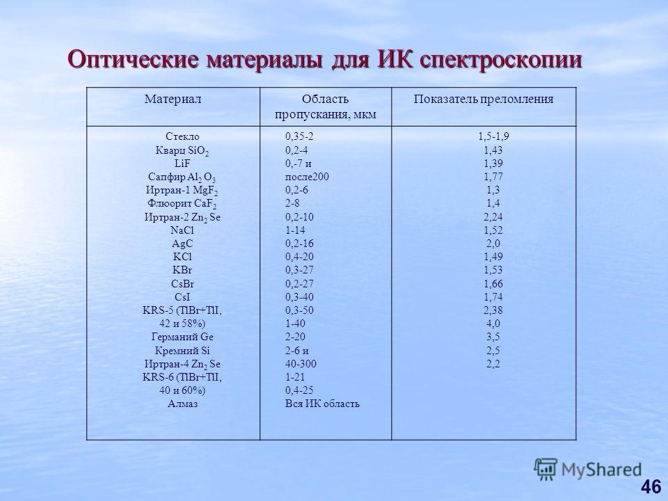 46 МатериалОбласть пропускания, мкм Показатель преломления Стекло Кварц SiO 2 LiF Сапфир Al 2 O 3 Иртран-1 MgF 2 Флюорит CaF 2 Иртран-2 Zn 2 Sе NaCl AgC KCl KBr CsBr CsI KRS-5 (TlBr+TlI, 42 и 58%) Германий Ge Кремний Si Иртран-4 Zn 2 Se KRS-6 (TlBr+T