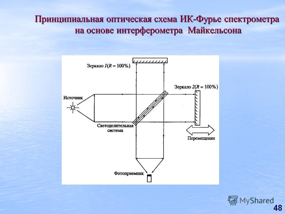 48 Принципиальная оптическая схема ИК-Фурье спектрометра на основе интерферометра Майкельсона