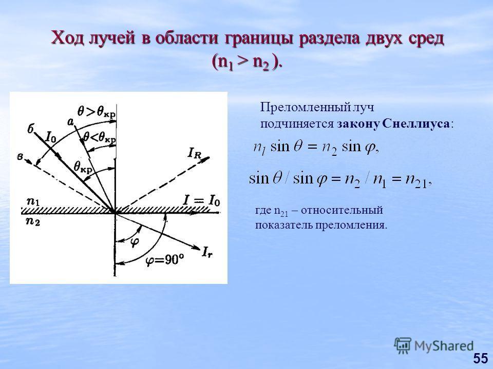 55 Ход лучей в области границы раздела двух сред (n 1 > n 2 ). Преломленный луч подчиняется закону Снеллиуса: где n 21 – относительный показатель преломления.