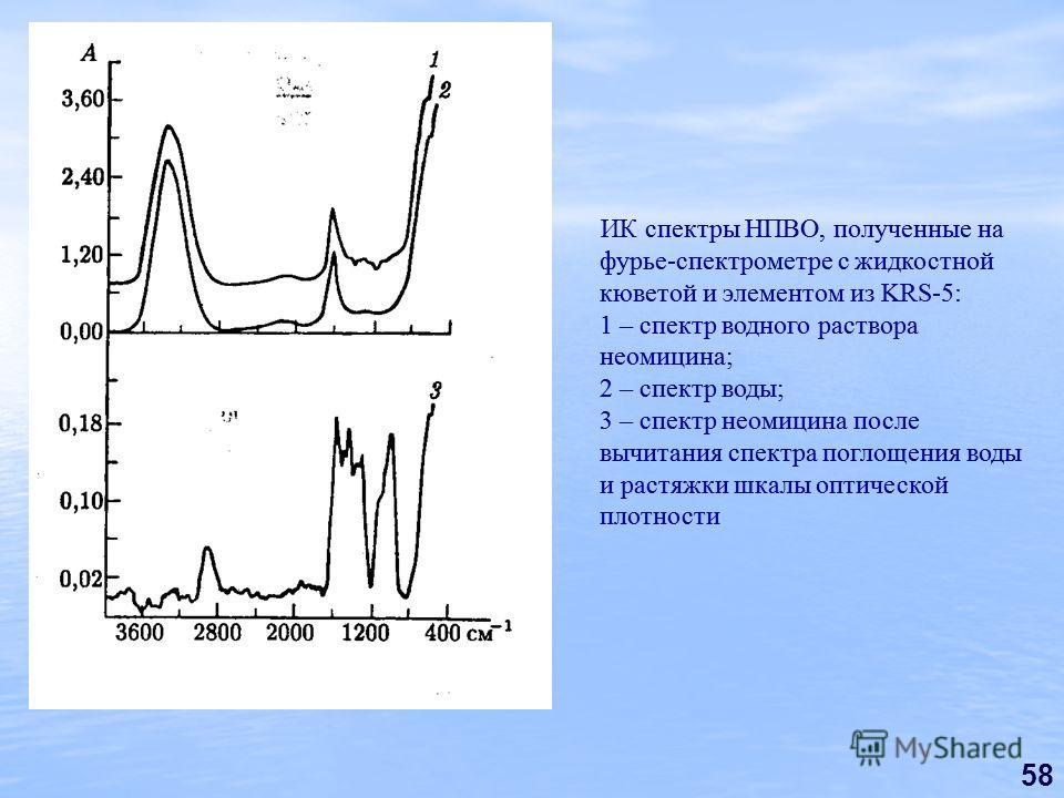58 ИК спектры НПВО, полученные на фурье-спектрометре с жидкостной кюветой и элементом из KRS-5: 1 – спектр водного раствора неомицина; 2 – спектр воды; 3 – спектр неомицина после вычитания спектра поглощения воды и растяжки шкалы оптической плотности