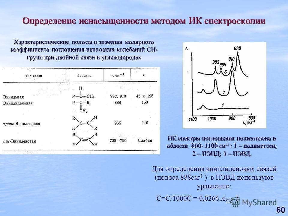60 Определение ненасыщенности методом ИК спектроскопии ИК спектры поглощения полиэтилена в области 800- 1100 см -1 : 1 – полиметлен; 2 – ПЭНД; 3 – ПЭВД. Характеристические полосы и значения молярного коэффициента поглощения неплоских колебаний СН- гр