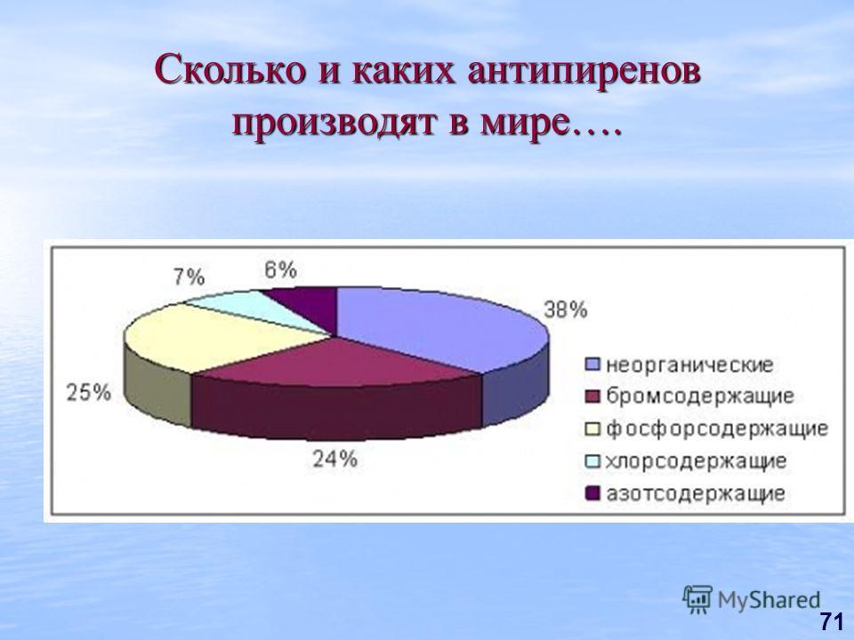 71 Сколько и каких антипиренов производят в мире….