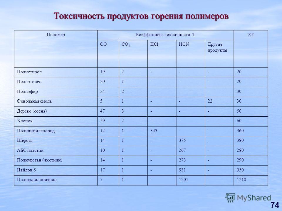 74 Токсичность продуктов горения полимеров ПолимерКоэффициент токсичности, ТΣТ СОСО 2 HClHCNДругие продукты Полистирол192---20 Полиэтилен201--- Полиэфир242---30 Фенольная смола51--2230 Дерево (сосна)473---50 Хлопок592---60 Поливинилхлорид121343--360