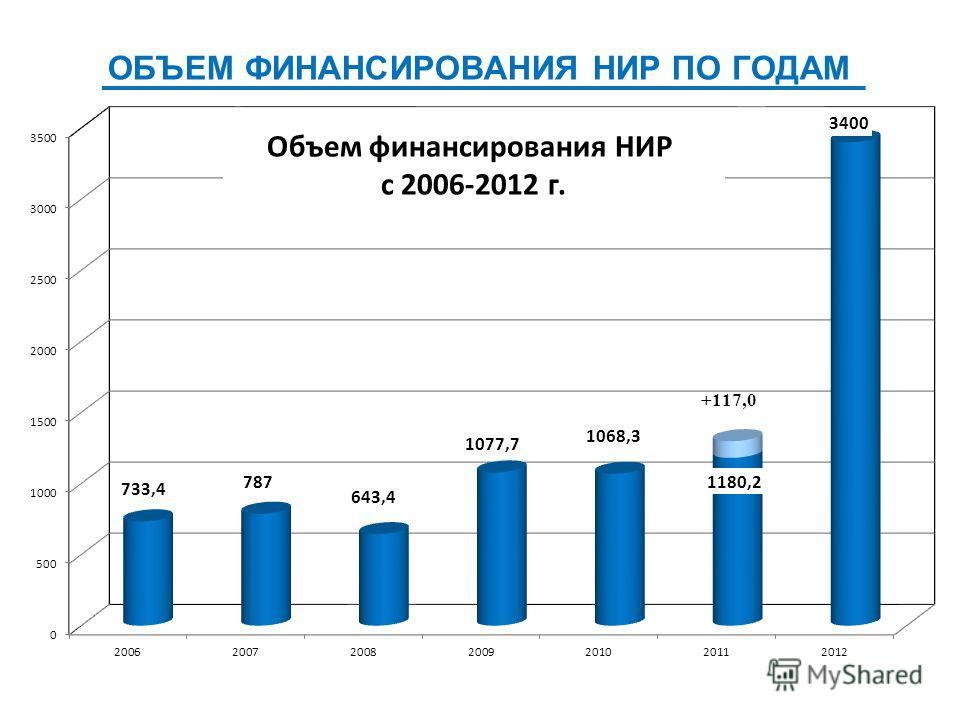 ОБЪЕМ ФИНАНСИРОВАНИЯ НИР ПО ГОДАМ Объем финансирования НИР с 2006-2012 г.