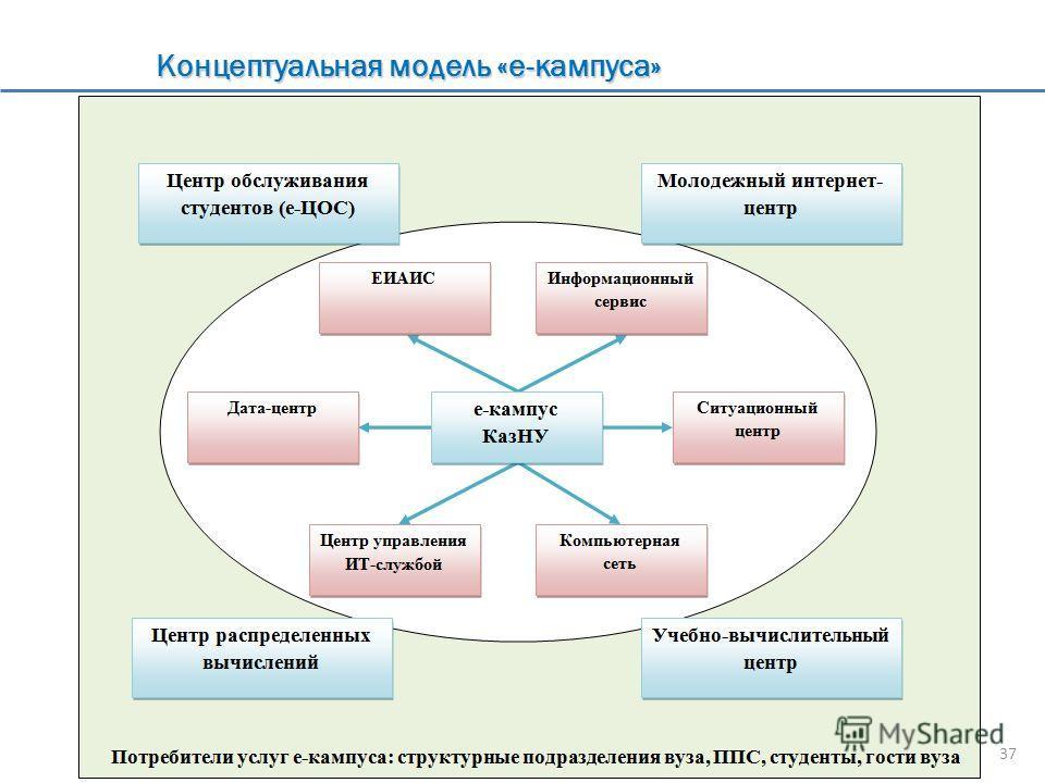 Концептуальная модель «е-кампуса» 37