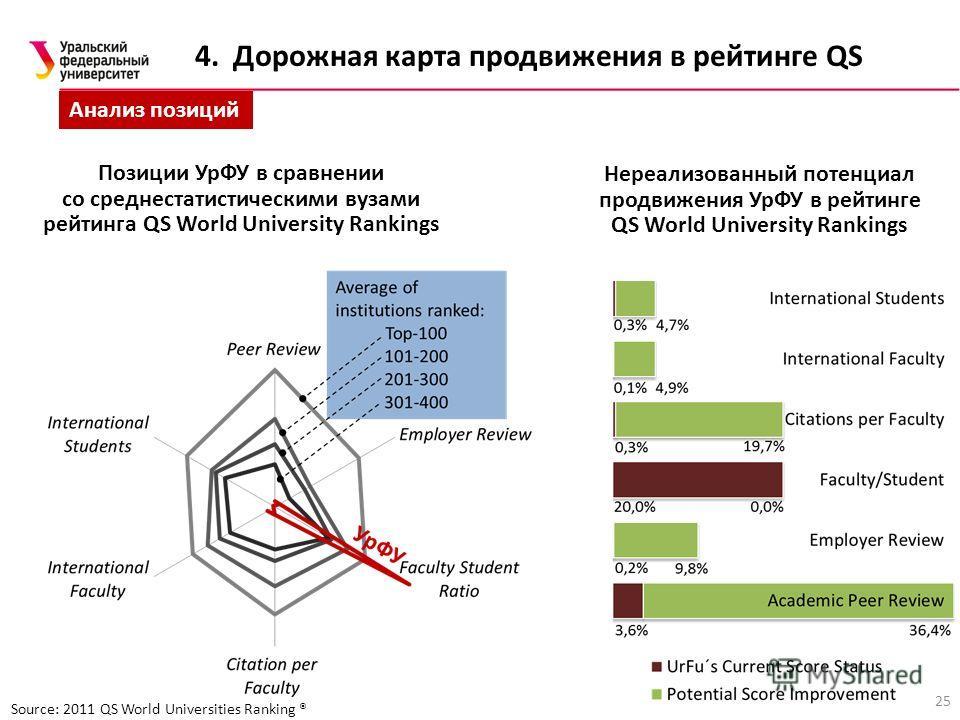 Анализ позиций Source: 2011 QS World Universities Ranking ® Позиции УрФУ в сравнении со среднестатистическими вузами рейтинга QS World University Rankings Нереализованный потенциал продвижения УрФУ в рейтинге QS World University Rankings 25