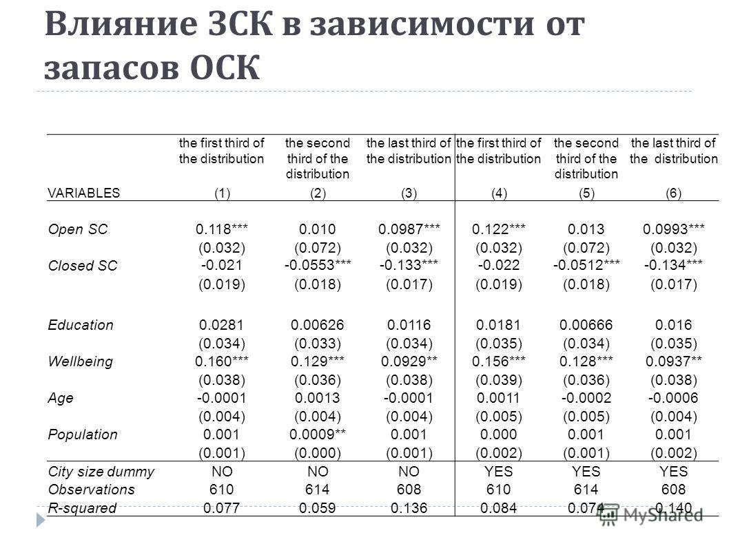 Влияние ЗСК в зависимости от запасов ОСК the first third of the distribution the second third of the distribution the last third of the distribution the first third of the distribution the second third of the distribution the last third of the distri