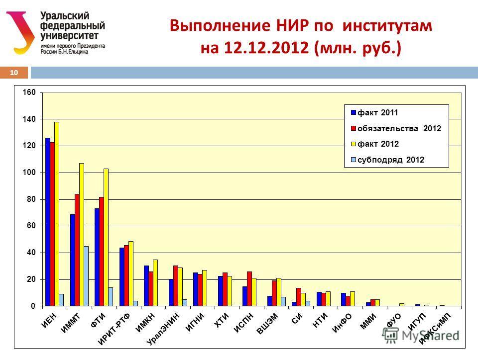 Выполнение НИР по институтам на 12.12.2012 ( млн. руб.) 10