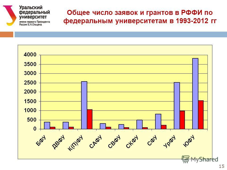 15 Общее число заявок и грантов в РФФИ по федеральным университетам в 1993-2012 гг