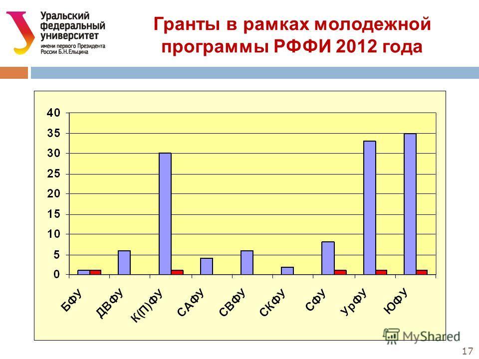 17 Гранты в рамках молодежной программы РФФИ 2012 года