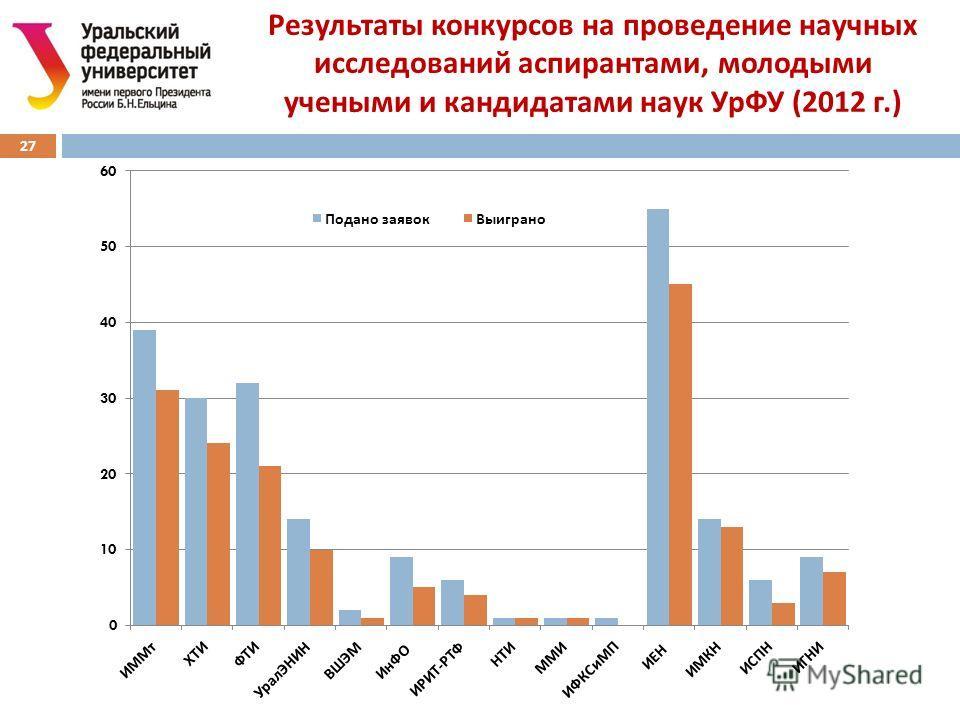 Результаты конкурсов на проведение научных исследований аспирантами, молодыми учеными и кандидатами наук УрФУ (2012 г.) 27