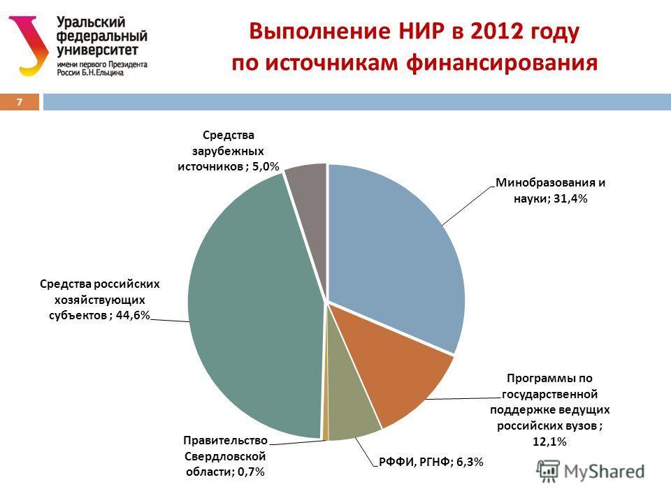 Выполнение НИР в 2012 году по источникам финансирования 7