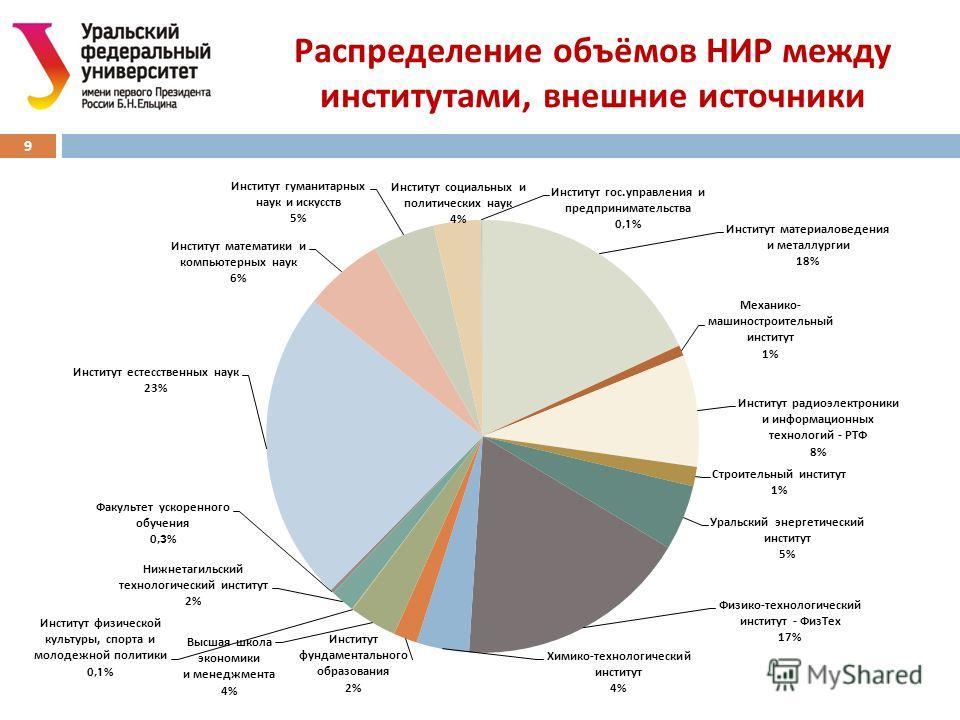 Распределение объёмов НИР между институтами, внешние источники 9