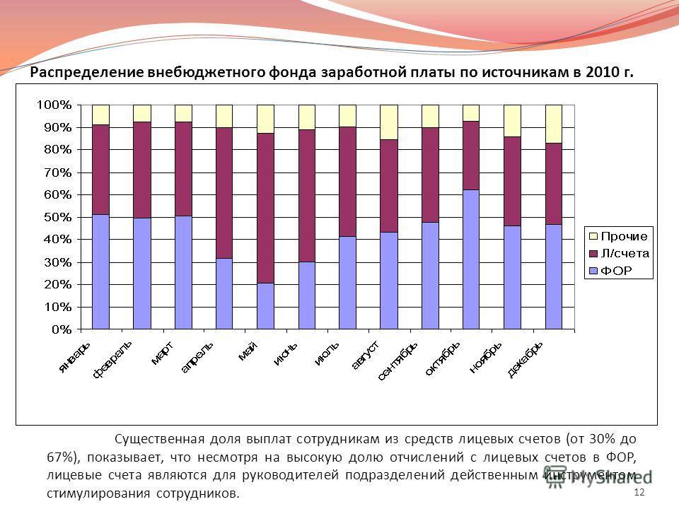 Распределение внебюджетного фонда заработной платы по источникам в 2010 г. Существенная доля выплат сотрудникам из средств лицевых счетов (от 30% до 67%), показывает, что несмотря на высокую долю отчислений с лицевых счетов в ФОР, лицевые счета являю