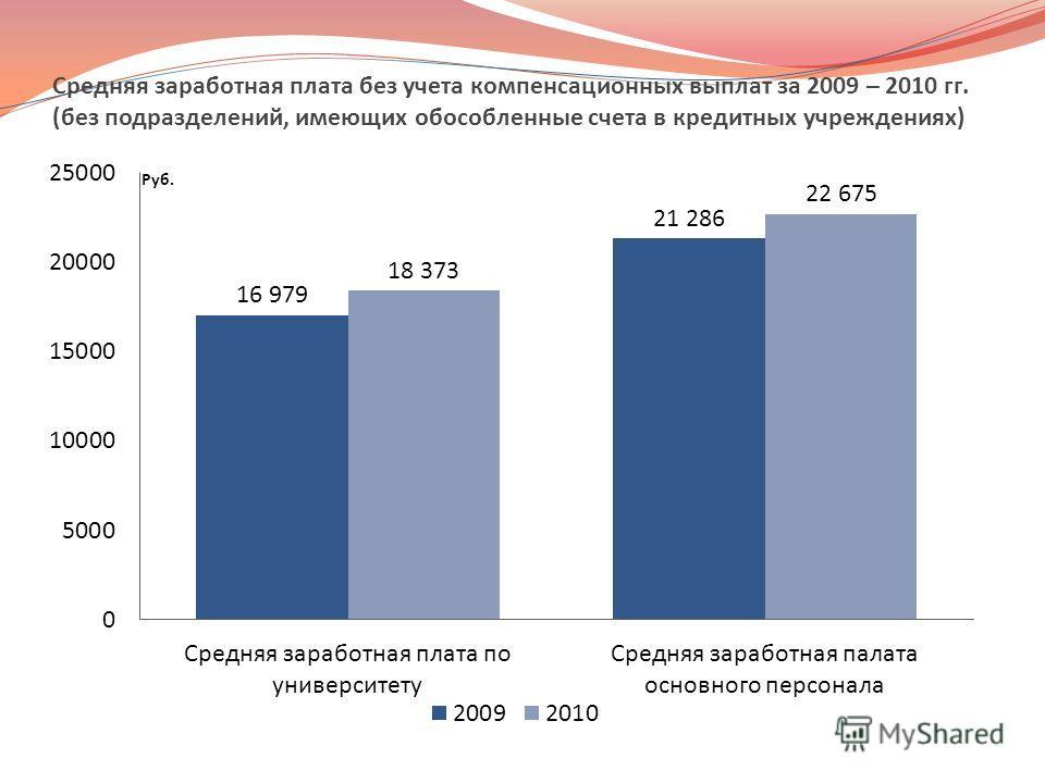 Средняя заработная плата без учета компенсационных выплат за 2009 – 2010 гг. (без подразделений, имеющих обособленные счета в кредитных учреждениях)