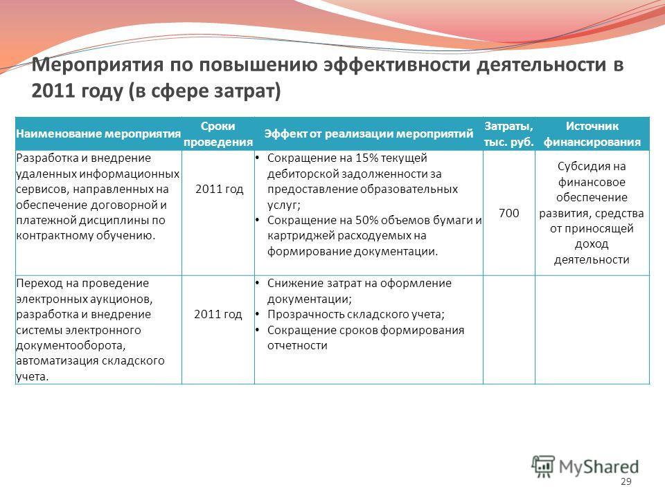 Мероприятия по повышению эффективности деятельности в 2011 году (в сфере затрат) 29 Наименование мероприятия Сроки проведения Эффект от реализации мероприятий Затраты, тыс. руб. Источник финансирования Разработка и внедрение удаленных информационных