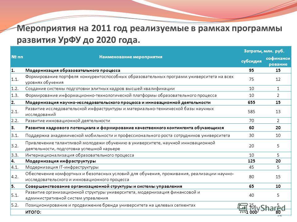 Мероприятия на 2011 год реализуемые в рамках программы развития УрФУ до 2020 года. 32 ппНаименование мероприятия Затраты, млн. руб. субсидия софинанси рование 1. Модернизация образовательного процесса9515 1.1. Формирование портфеля конкурентоспособны