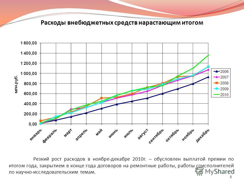 Расходы внебюджетных средств нарастающим итогом Резкий рост расходов в ноябре-декабре 2010г. – обусловлен выплатой премии по итогом года, закрытием в конце года договоров на ремонтные работы, работы соисполнителей по научно-исследовательским темам. 8