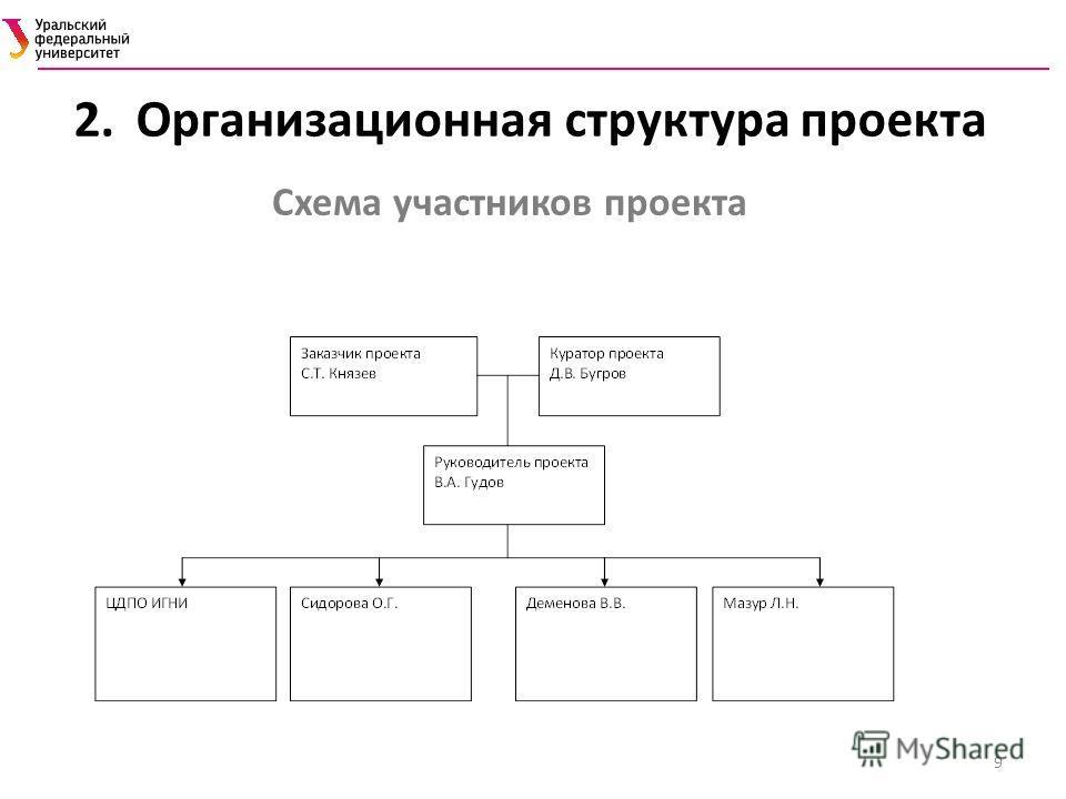 Схема участников проекта