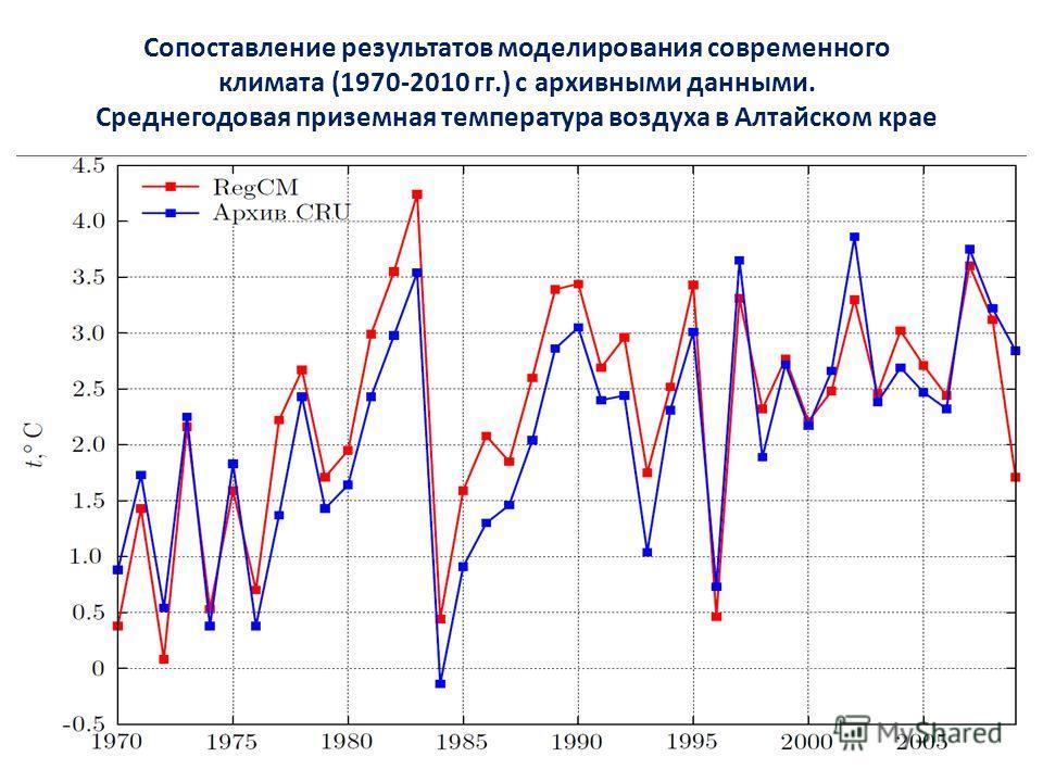 Сопоставление результатов моделирования современного климата (1970-2010 гг.) с архивными данными. Среднегодовая приземная температура воздуха в Алтайском крае