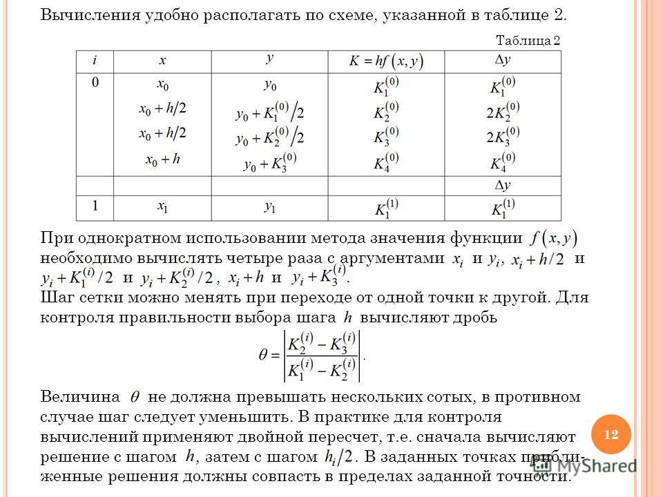 Вычисления удобно располагать по схеме, указанной в таблице 2. Таблица 2 При однократном использовании метода значения функции необходимо вычислять четыре раза с аргументами и, и и, и. Шаг сетки можно менять при переходе от одной точки к другой. Для