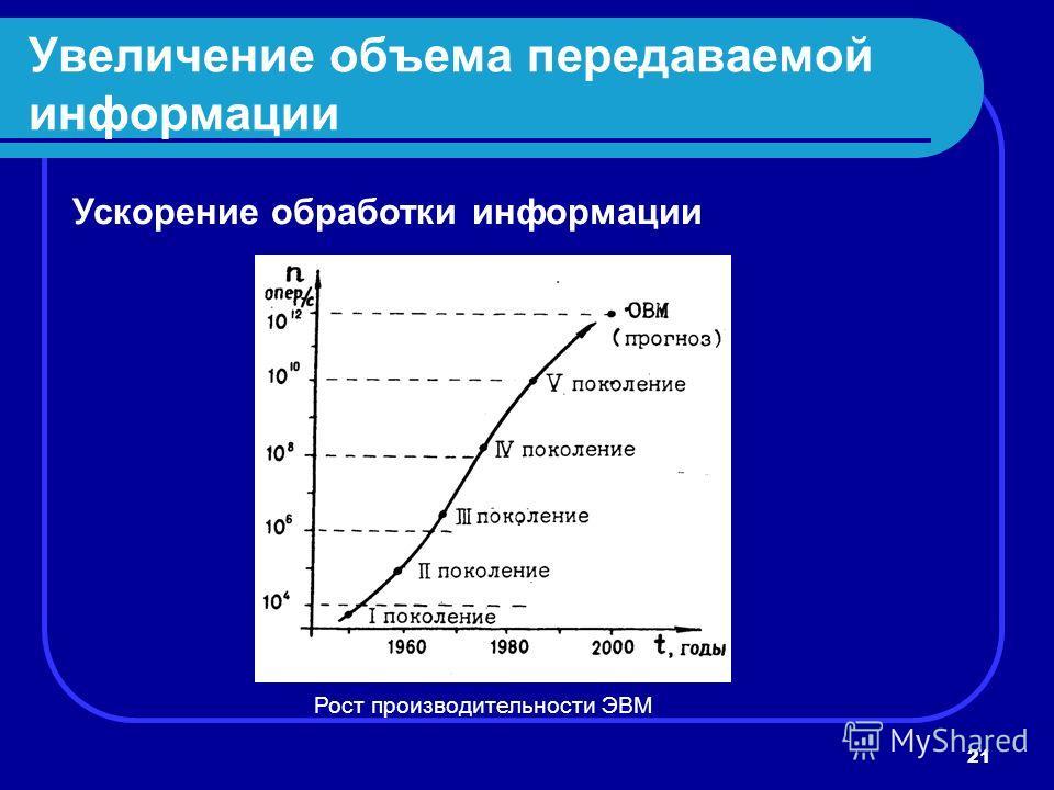 21 Увеличение объема передаваемой информации Ускорение обработки информации Рост производительности ЭВМ
