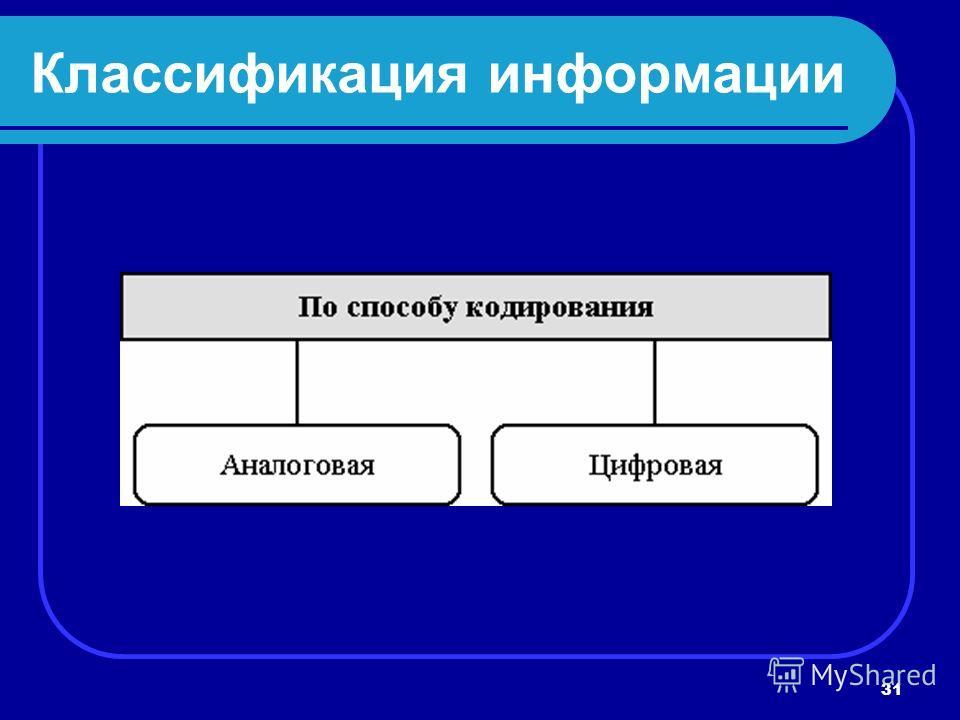 31 Классификация информации