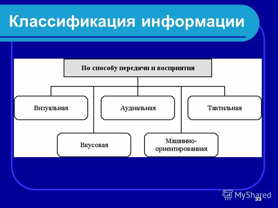 33 Классификация информации