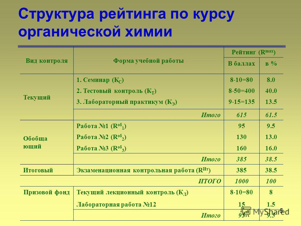 5 Структура рейтинга по курсу органической химии Вид контроляФорма учебной работы Рейтинг (R max ) В баллахв % Текущий 1. Семинар (К С ) 8 10=80 8.0 2. Тестовый контроль (К Т ) 8 50=400 40.0 3. Лабораторный практикум (К Э ) 9 15=135 13.5 Итого61561.5