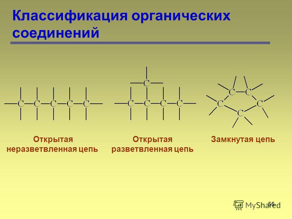 55 Классификация органических соединений Открытая неразветвленная цепь Открытая разветвленная цепь Замкнутая цепь
