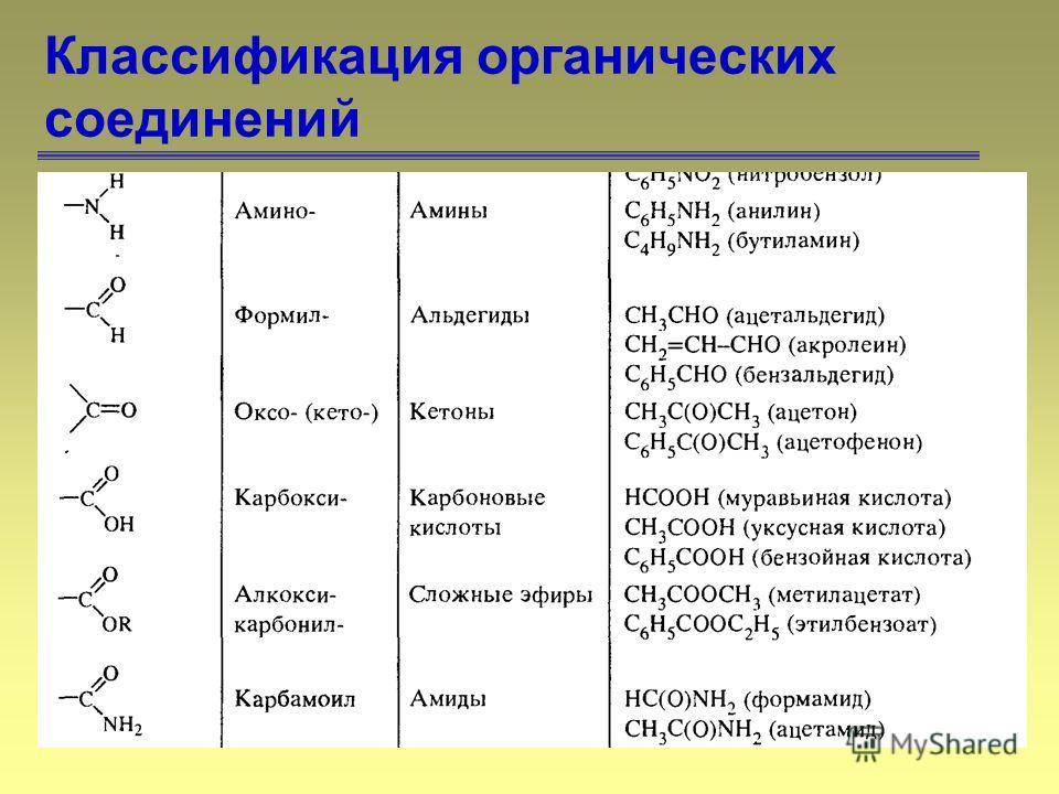 62 Классификация органических соединений