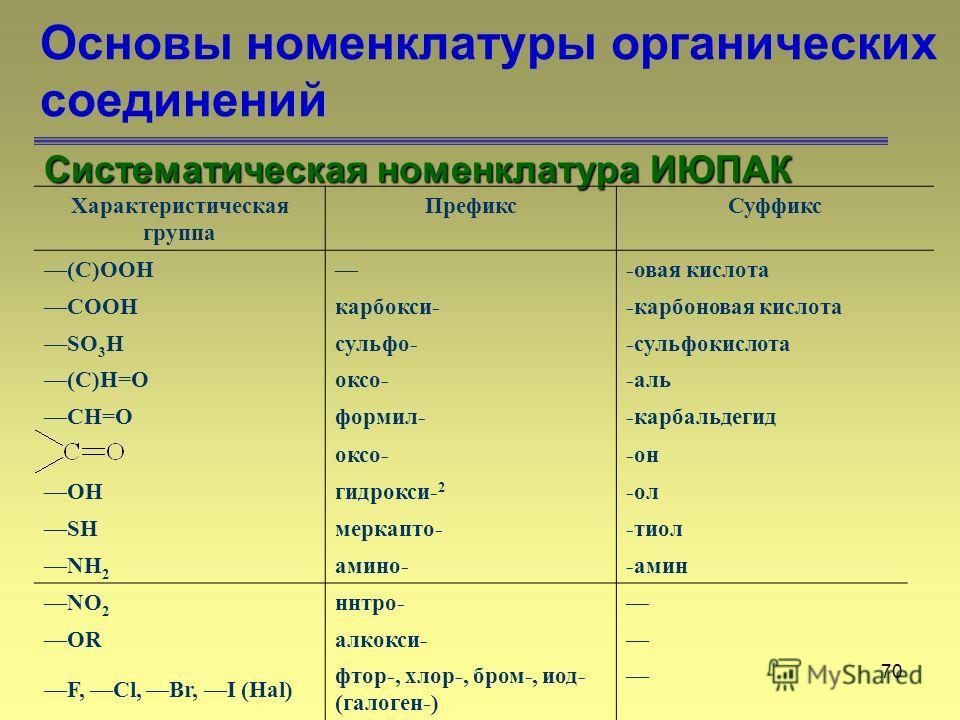 70 Основы номенклатуры органических соединений Систематическая номенклатура ИЮПАК Характеристическая группа ПрефиксСуффикс (C)OOH-овая кислота COOHкарбокси--карбоновая кислота SO 3 Hсульфо--сульфокислота (C)H=Oоксо--аль CH=Oформил--карбальдегид оксо-