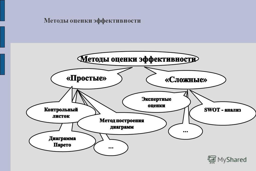 Методы оценки эффективности